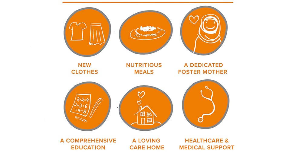 Clothes, meals, a foster mother, an education, a loving care home, healthcare and medical support